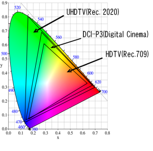 Rec.2020 UHD TV Color Space